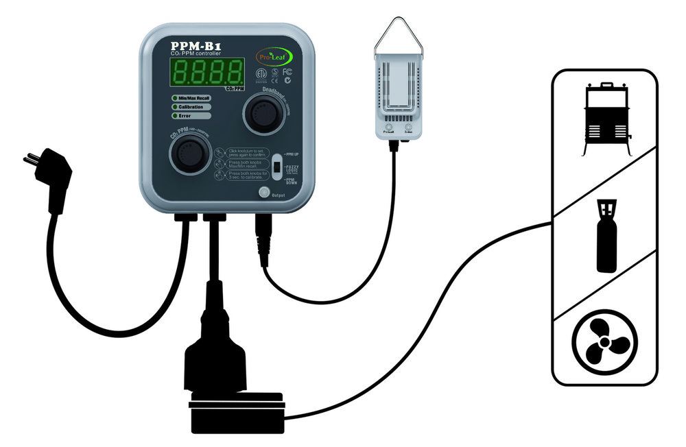 Pro-Leaf CO2 controller PPM B1